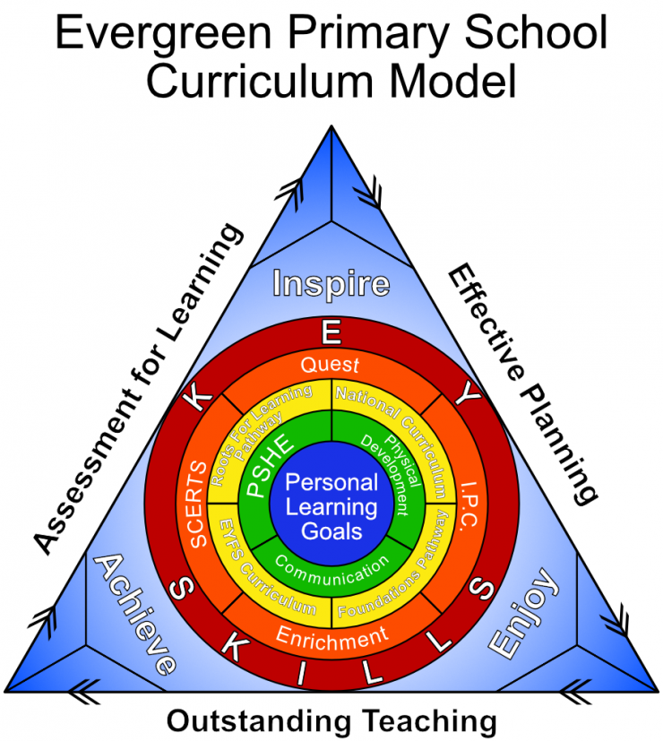 Evergreen Primary School Curriculum Model